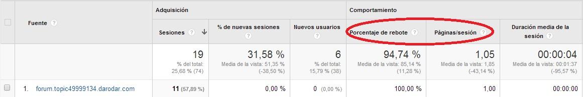 Imagen de Recientemente muchos clientes han visto como las estadísticas de visitas a su web han subido tanto a través de la búsqueda orgánica como de la referida. Pero a veces no es oro todo lo que reluce. Te explicamos las últimas tendencias en spam, esta vez a través de Google Analytics.