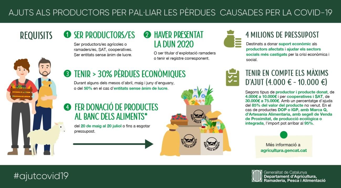Ajuts del DARP a productors agroalimentaris