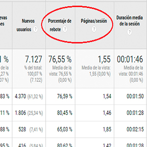 ¿Las visitas de tu web han subido por usuarios rusos o extranjeros? El spam a través de Google Analytics